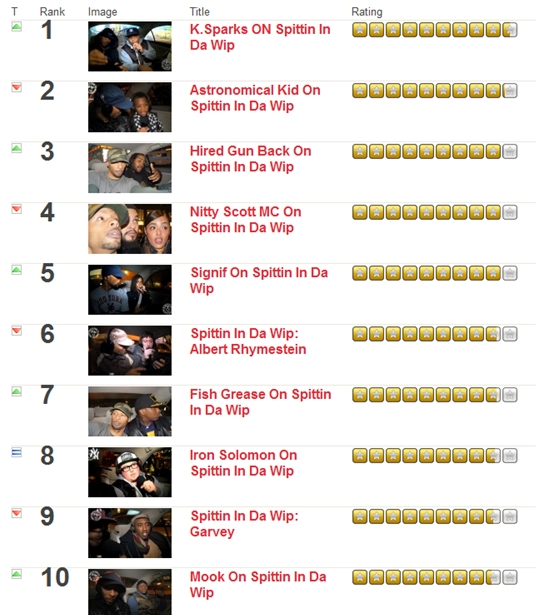 Top 10 Spittin IN Da Whip MCs 12-18-11