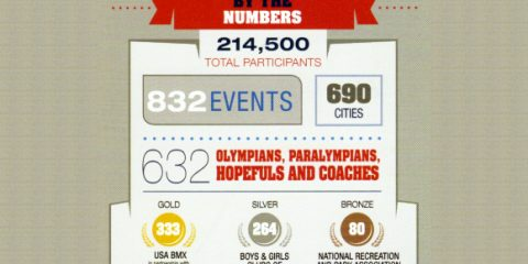 2013-olympic-day-total
