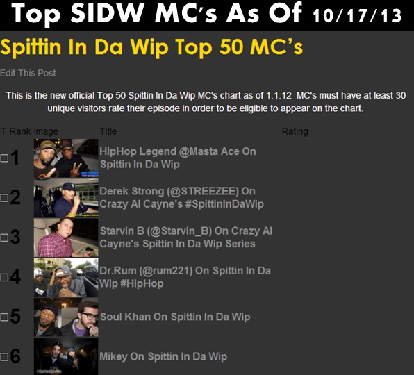 top sidw mcs as of 10.17.13