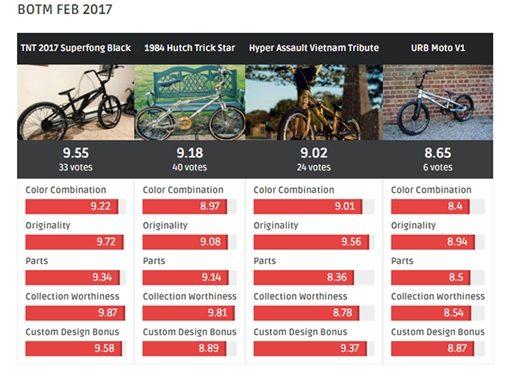 BOTM Result Chart, feb 2017